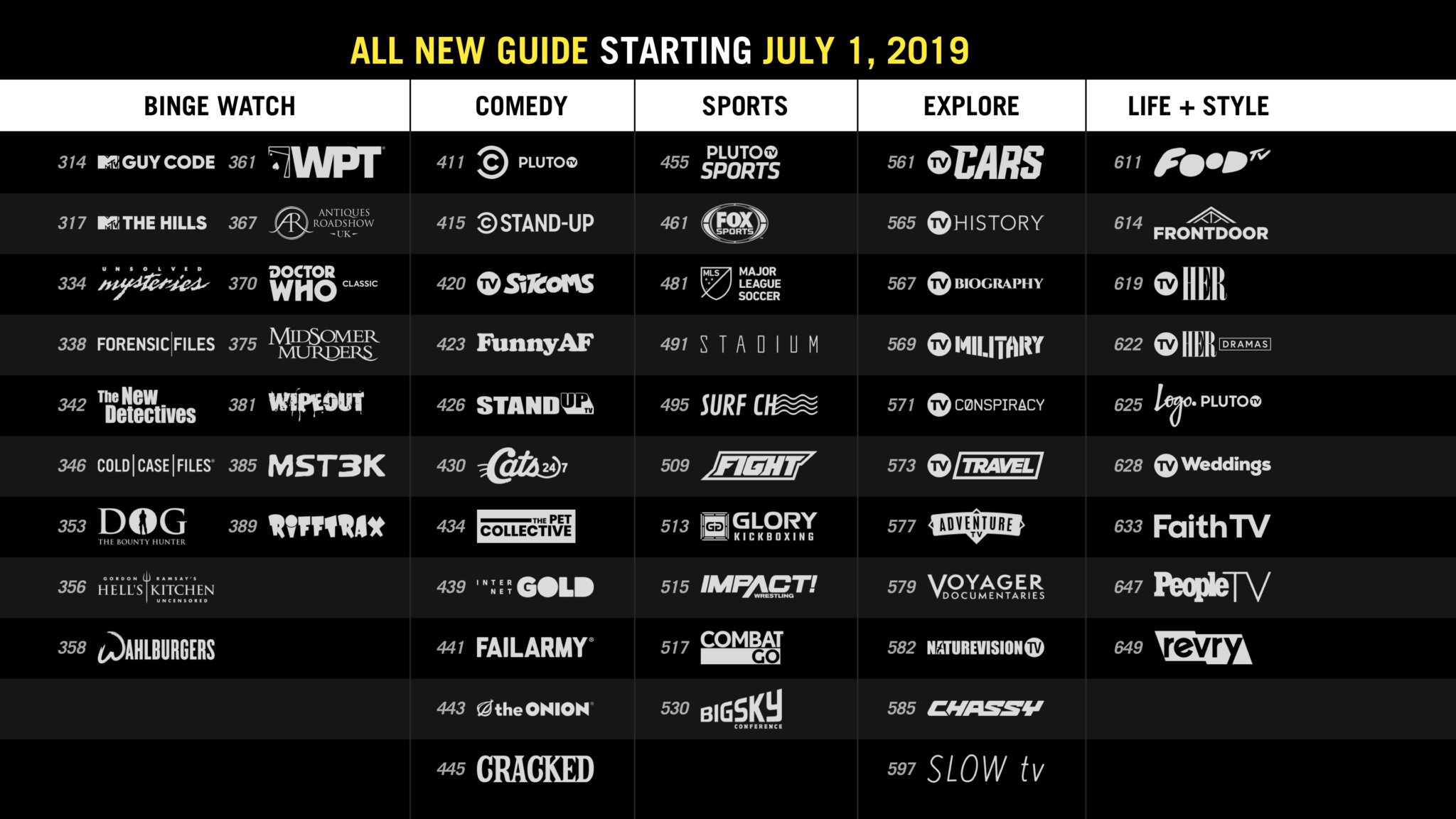 Pluto Tv Will Be Rearranging Their Channel Lineup On Monday Cord Cutters News