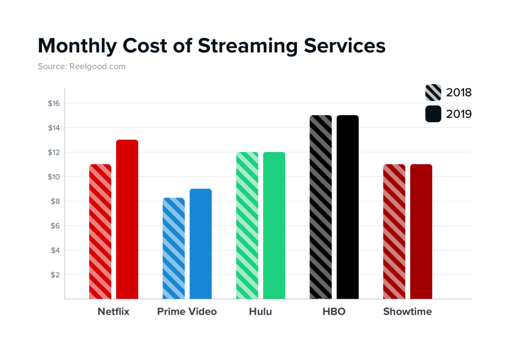 Monthly streaming cost graph