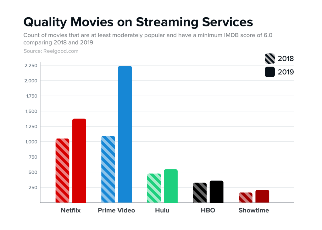 Graph of movie quality