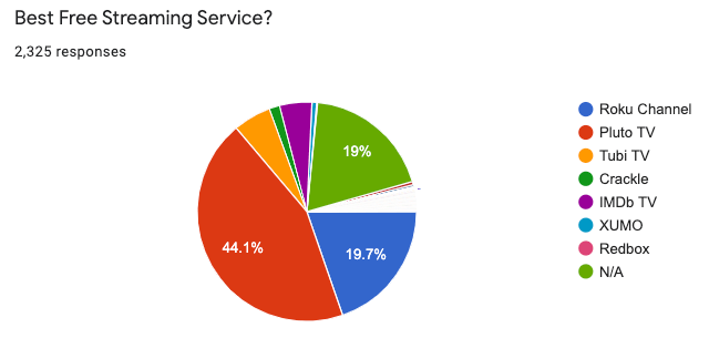 best-free-services-graph