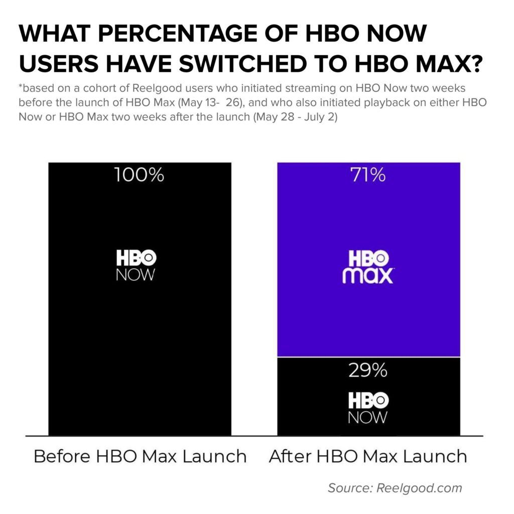 Cost of hbo max monthly